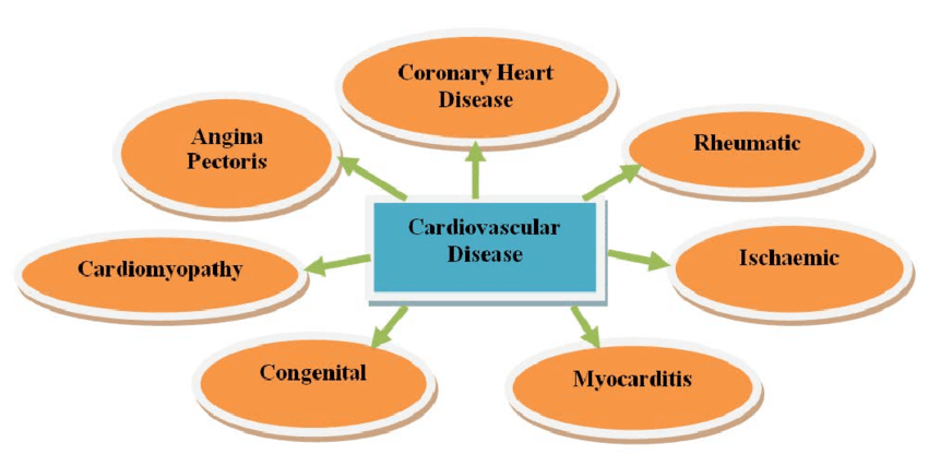 Types-of-Heart-Diseases (1)